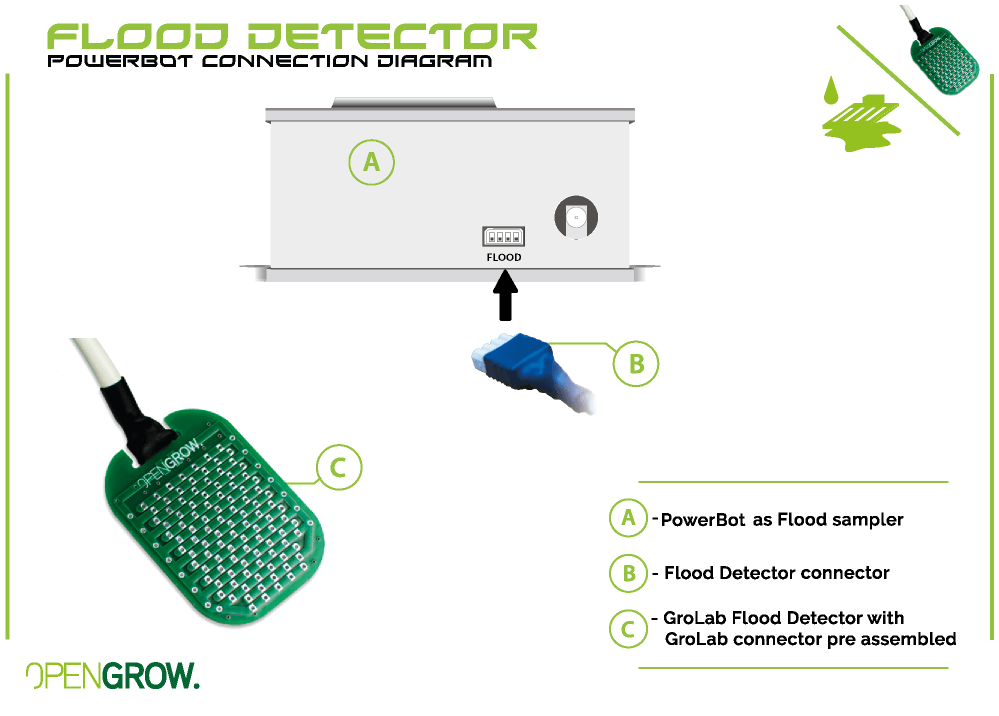 GroLab Flood Detector connection diagram to PowerBot