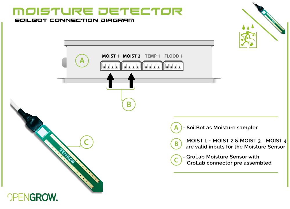 Sensor de humidade em Substrato GroLab™ diagrama de conexão com SoilBot