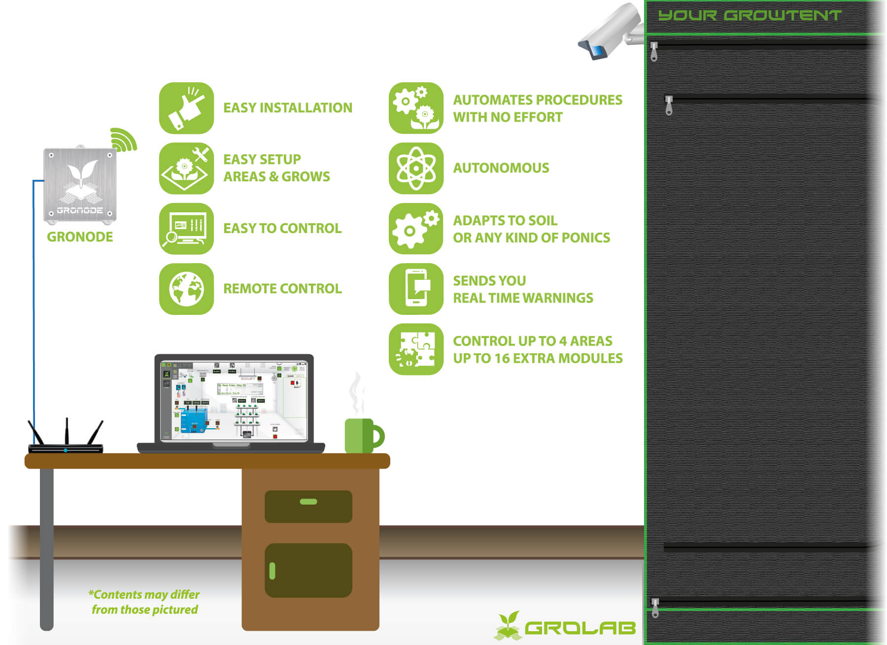 GroNode configuration schematic, the core of the GroLab grow controller automation system