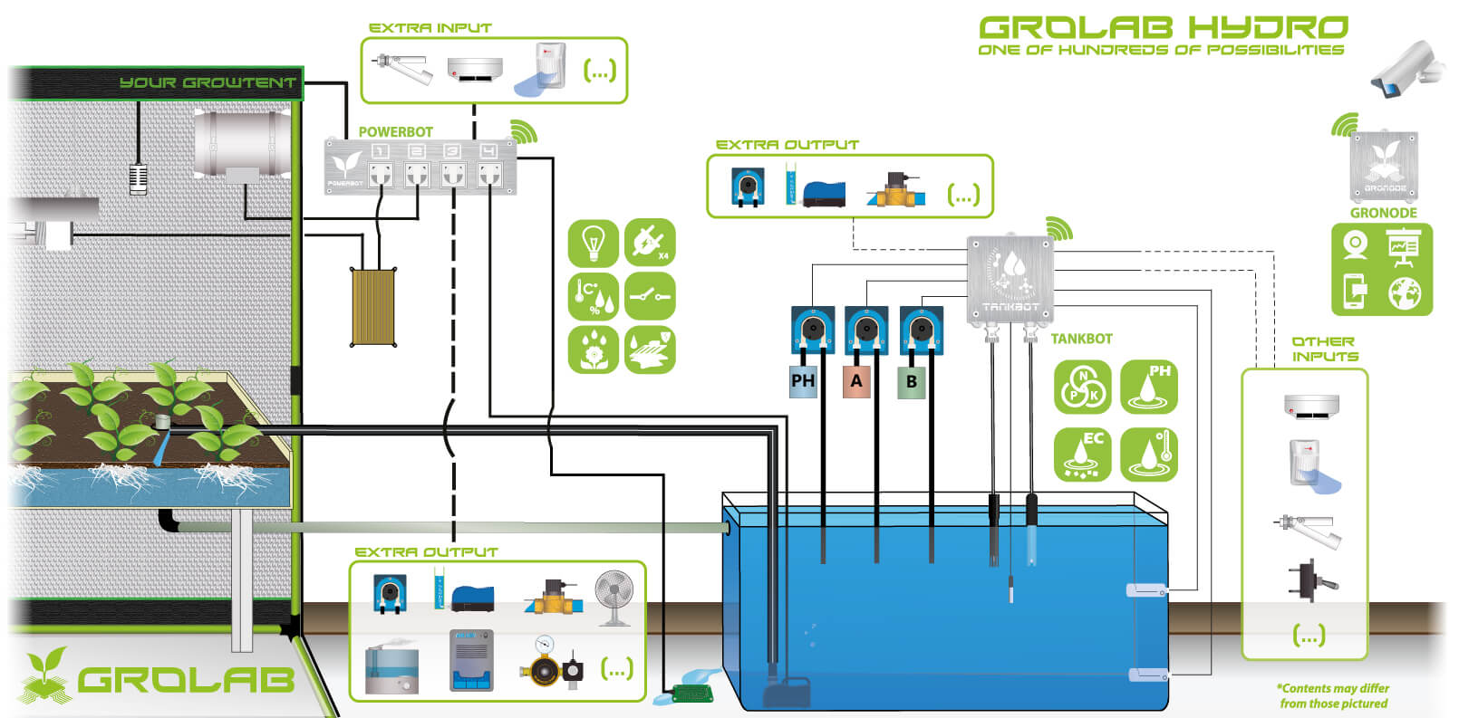 GroLab Hydro Kit composed by GroNode, PowerBot and a TankBot, example configuration schematic, controlling light, controlling irrigation, controlling climate, controlling nutrients, controlling PH while checking for smoke or motion.All in the same GroLab system.