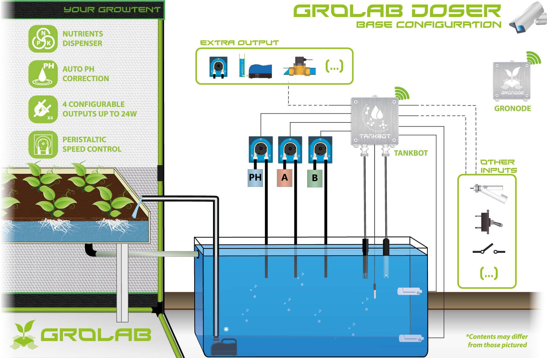 GroLab GroDoser Base Configuration